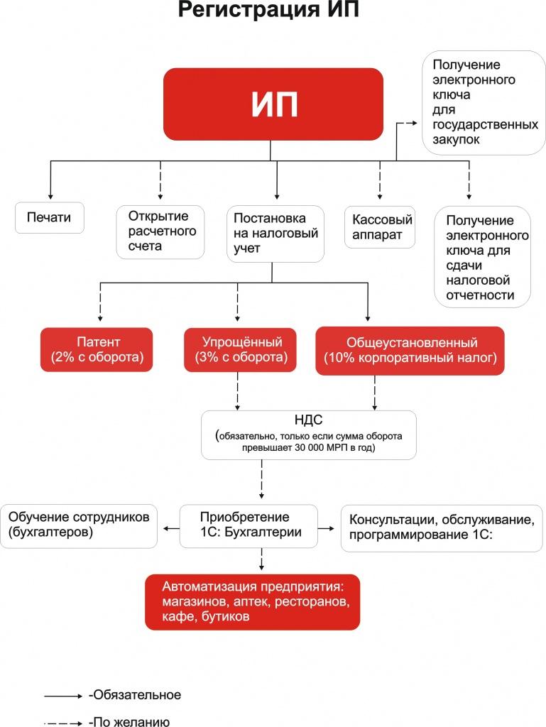 порядок заполнения заявления на регистрацию ип по форме р21001